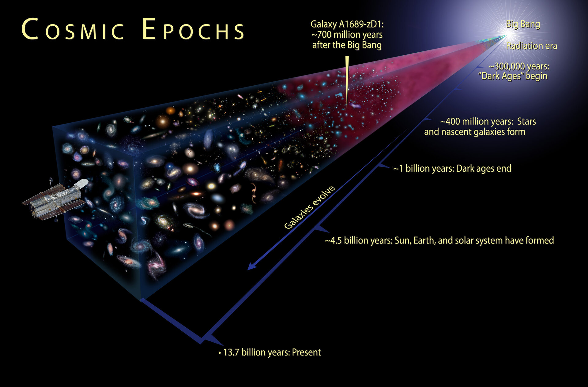 The cosmic epochs of the universe