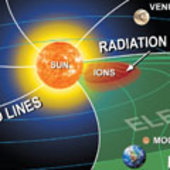 The inner solar system during an extreme solar event