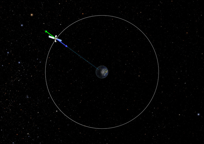 Earth's gravity & centrifugal forces act on geostationary satellites