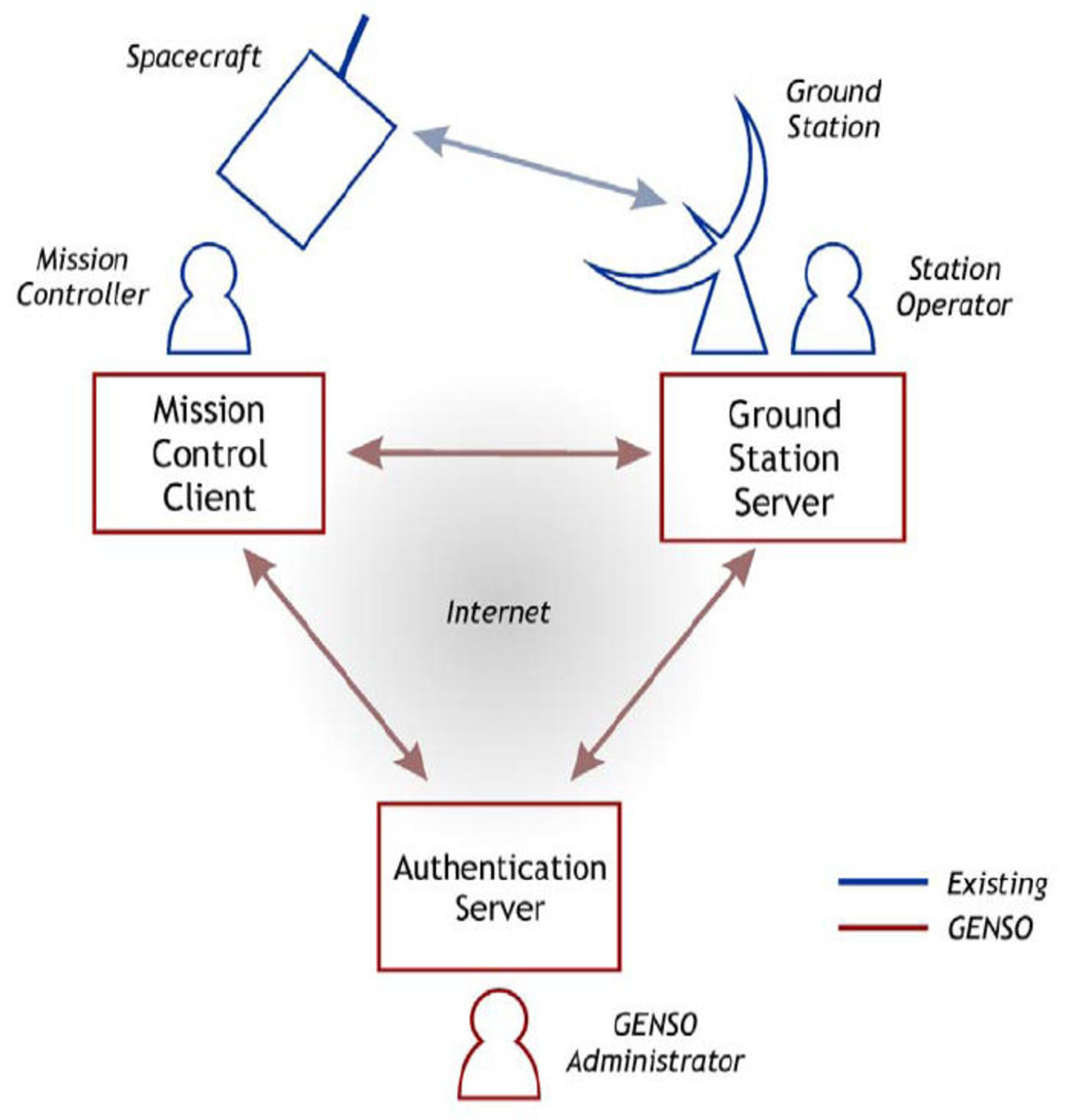 How GENSO will fit into the existing satellite communication framework