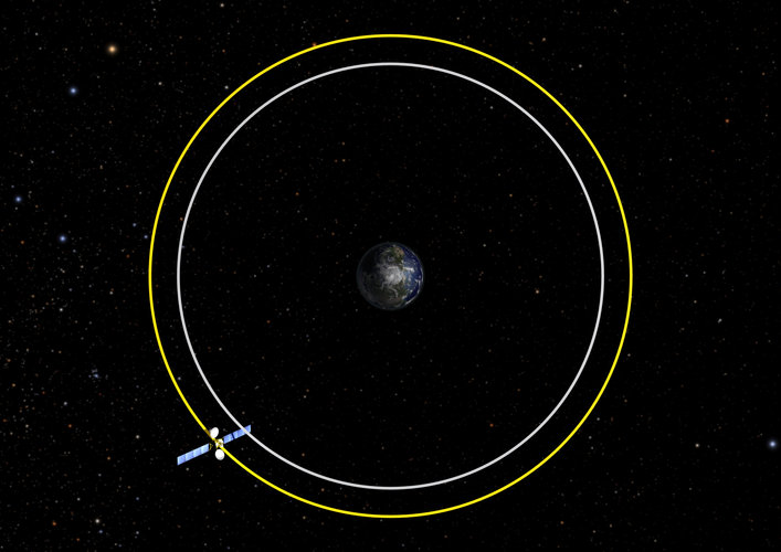 Mitigation scenarios: Graveyard orbit 300 km above GEO