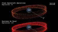 ESA Space Debris Office: Simulation of the GEO environment with & without mitigation measures