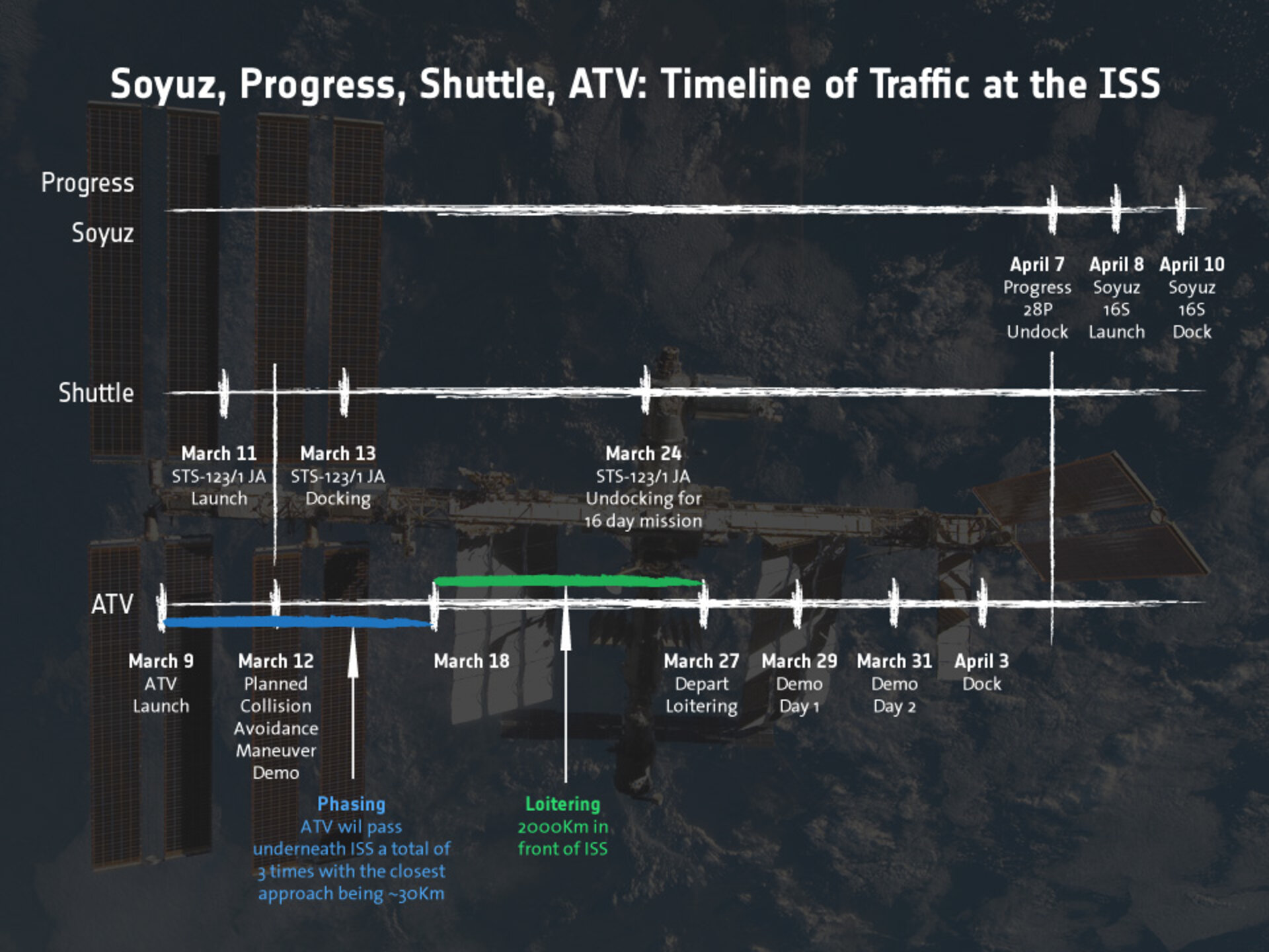 Traffic jam in space: timeline of vessels arriving at ISS (click for larger version)