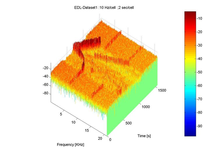 Space in Images - 2008 - 05 - 3D graph of MELACOM data received from