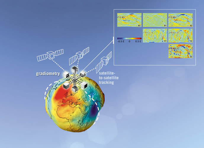 GOCE takes six simultaneous measurements of the gravity field