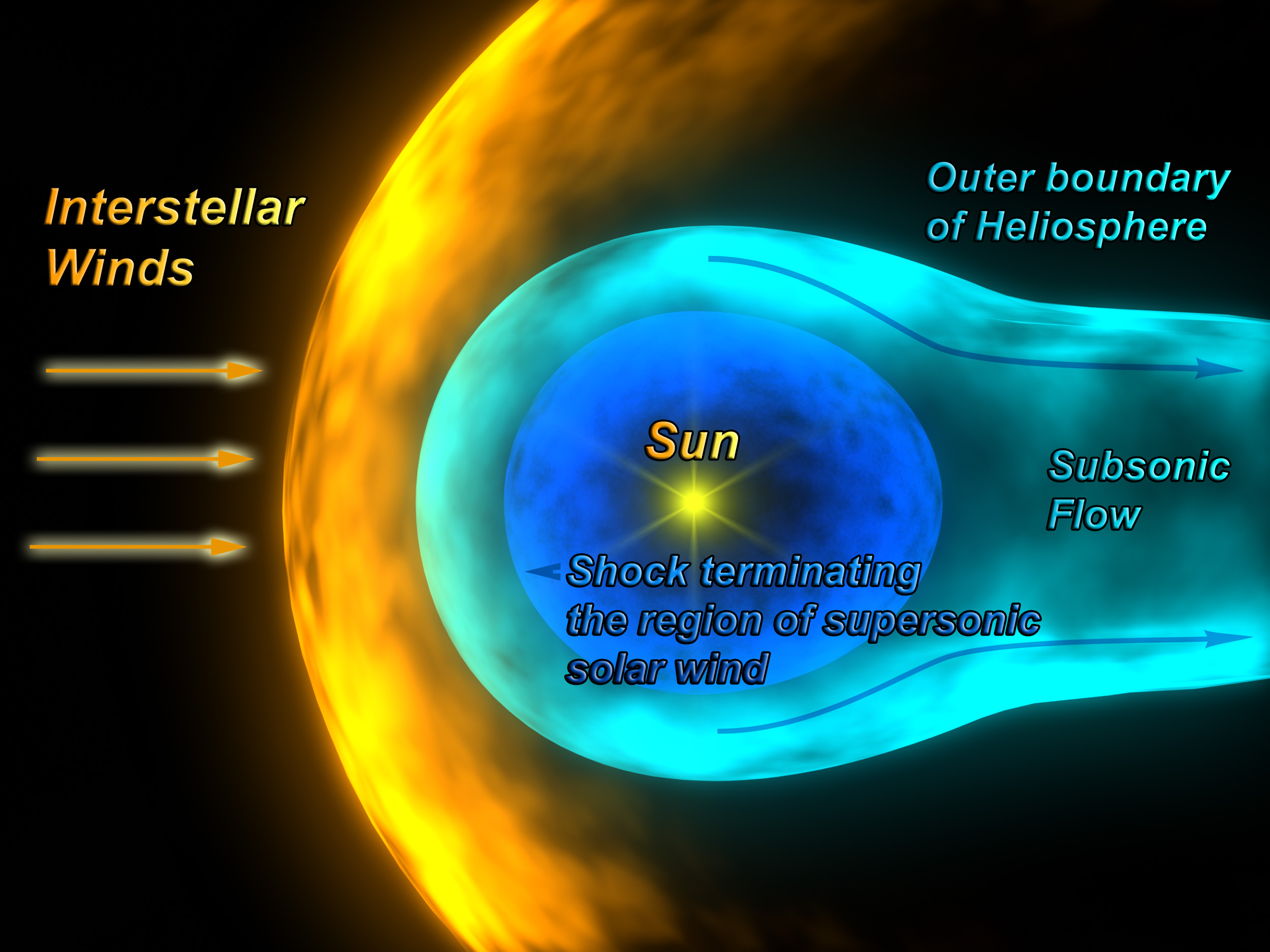 heliosphere - definition - What is