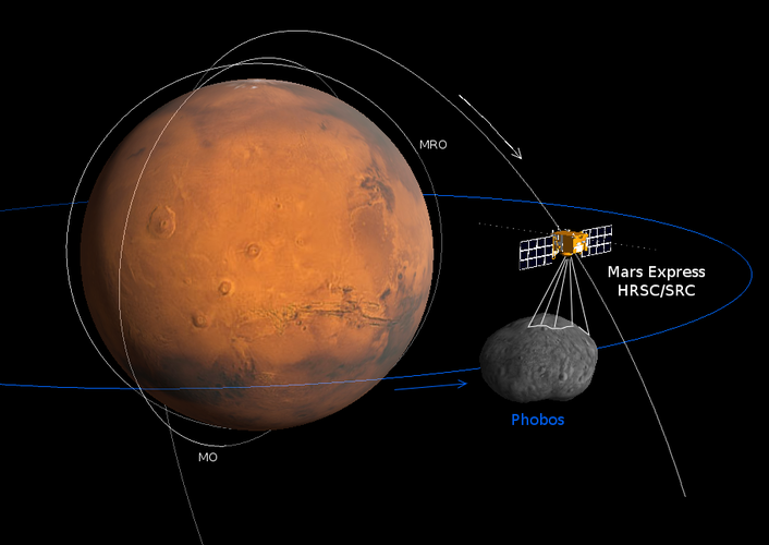 Geometry of the Phobos fly-by