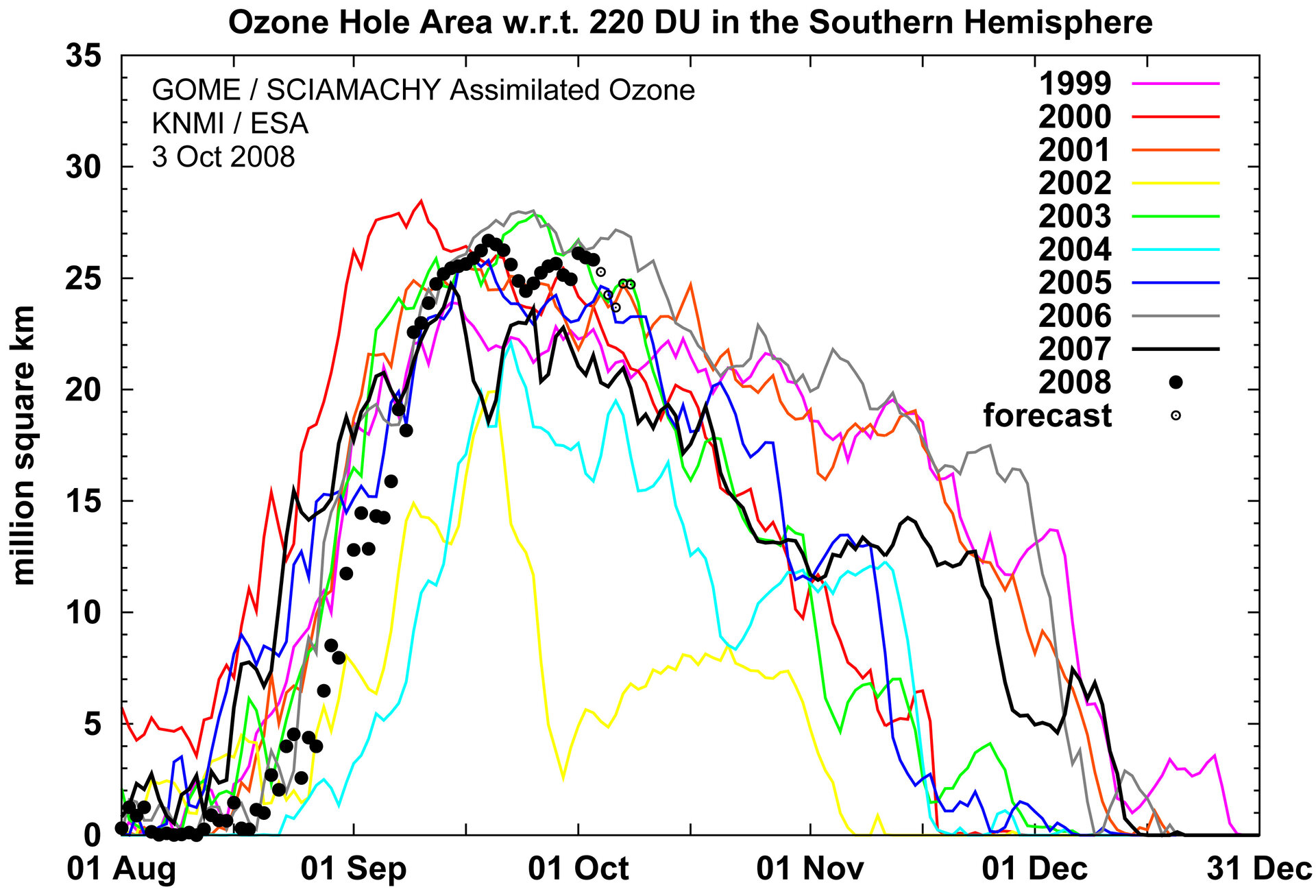 Ozone hole extension during the last 10 years