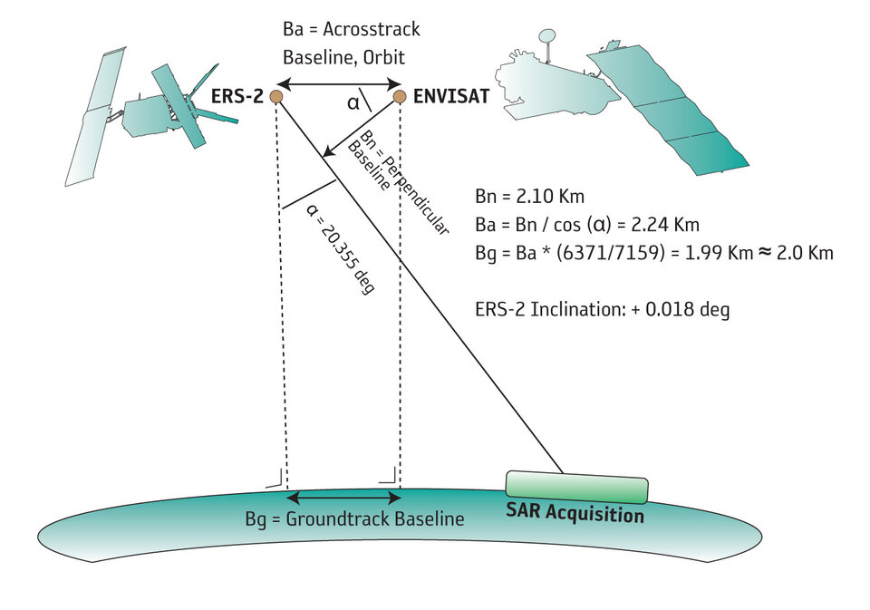Geometry of ERS-Envisat tandem operation