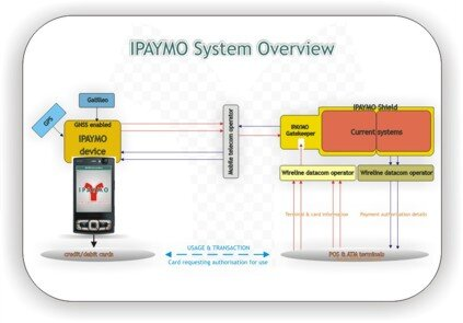 IPAYMO system overview (click for larger image)