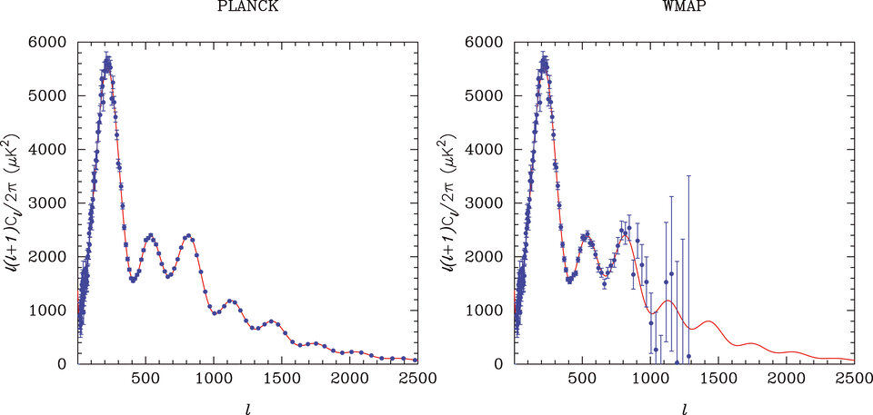 Simulations of observations of the CMB