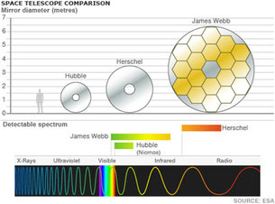 Space telescope comparison