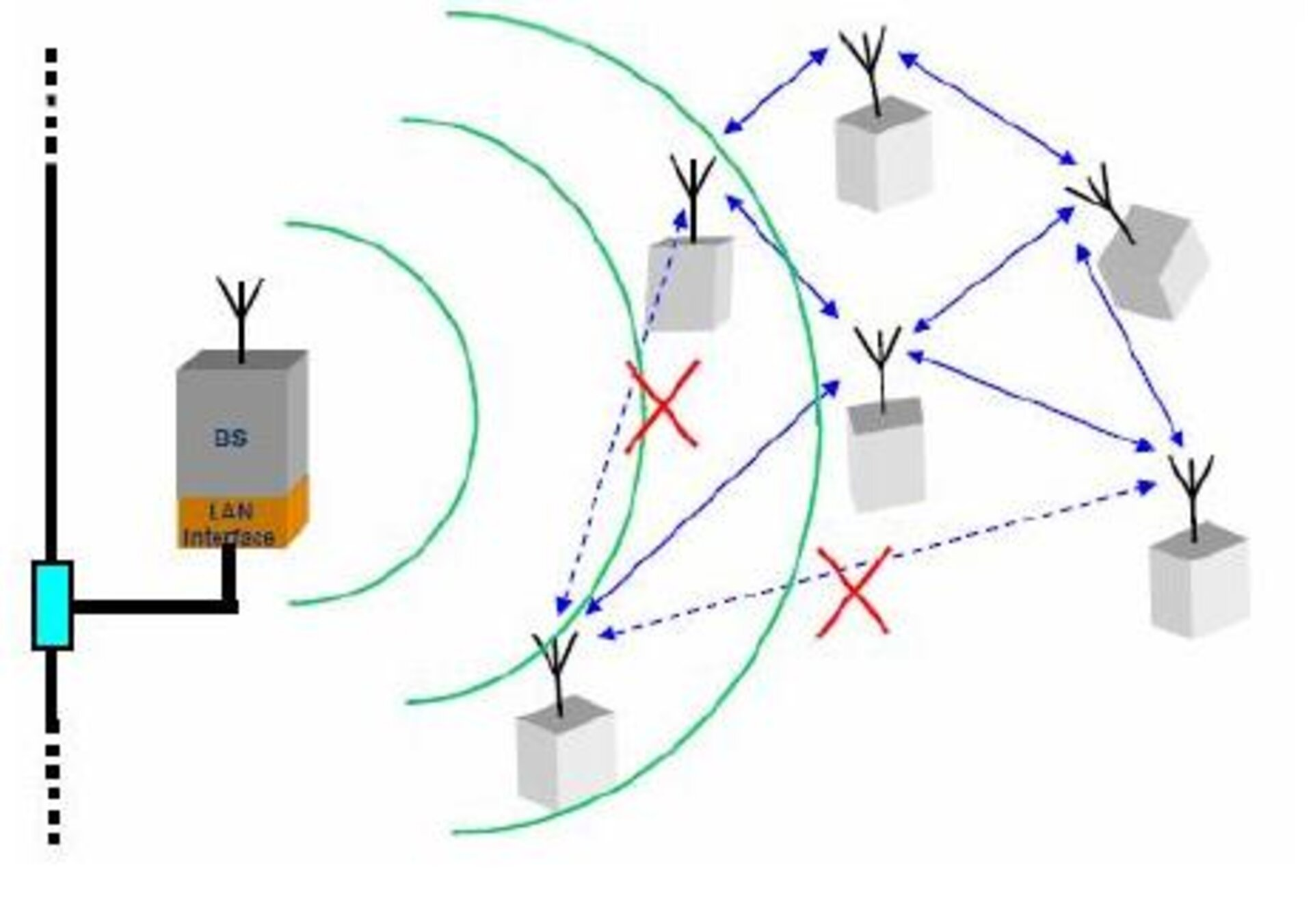 Microsensors forming a wireless proximity network