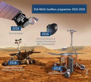 The ExoMars Programme
