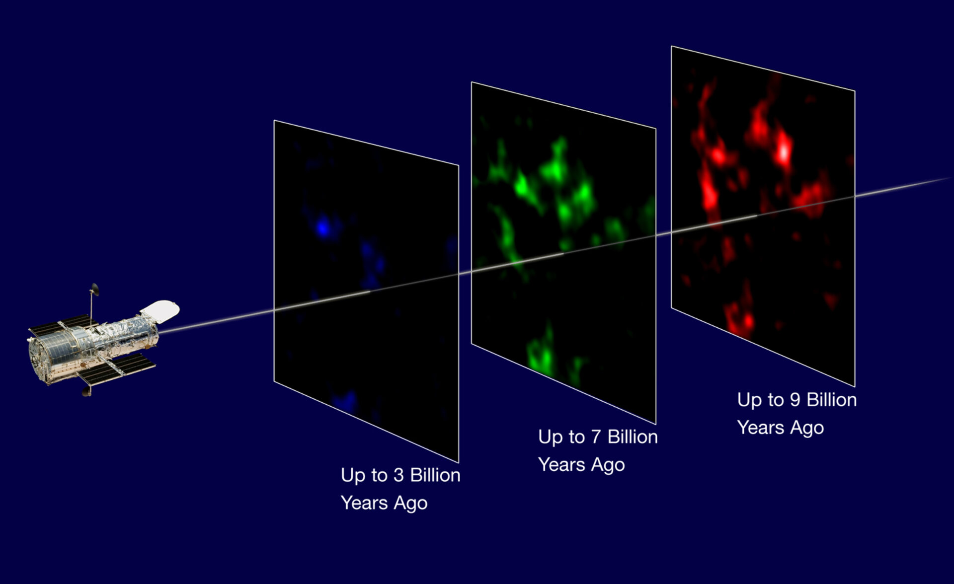 Mapping the evolution of matter in the Universe