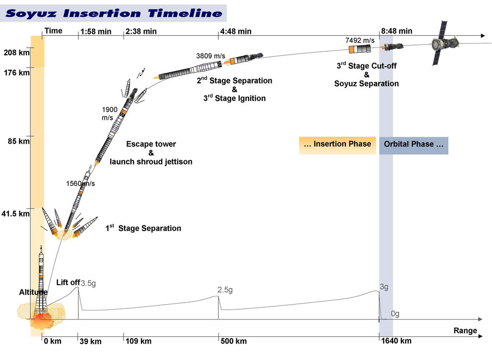 Soyuz insertion timeline