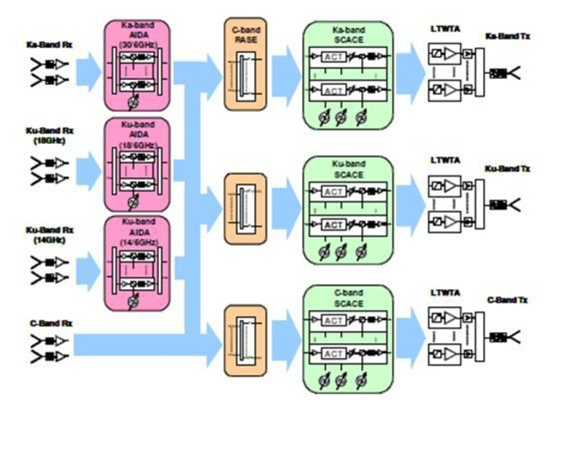 GFP payload architecture