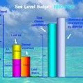 Factors contributing to sea-level rise