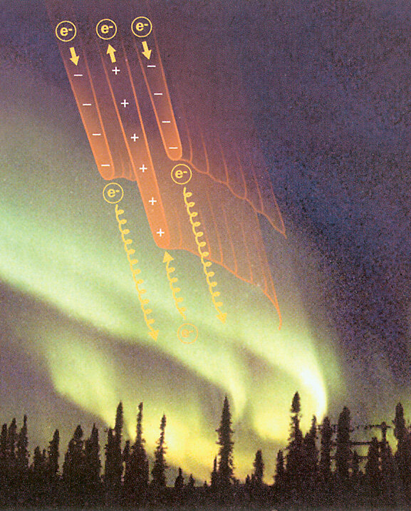 Energetic electrons creating aurora