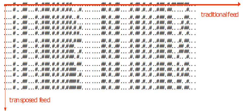 Packet Compression groups packets of the same type and reads them using the binary transposed feed.