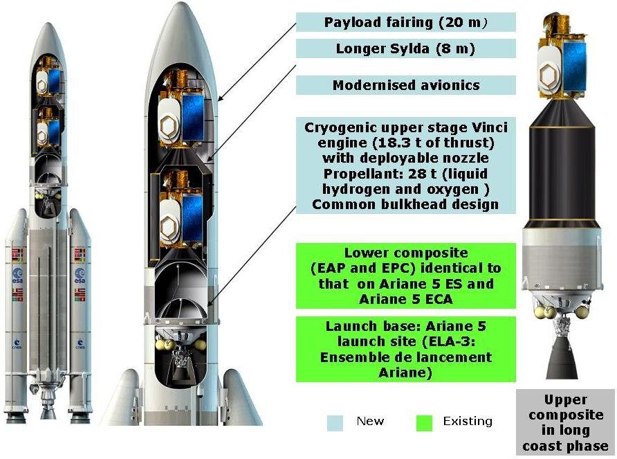 Adapted Ariane 5 ME configuration