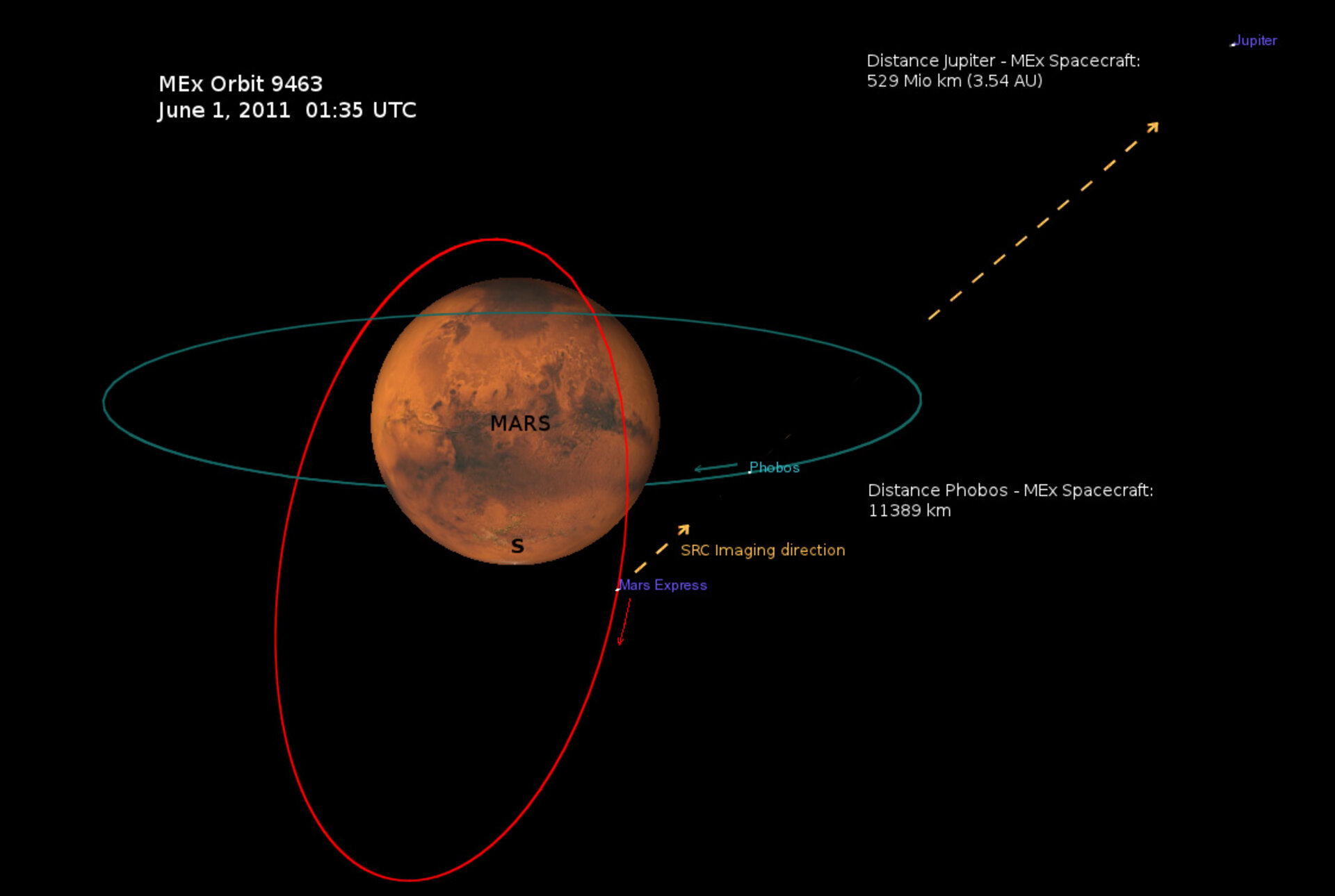 Paths of Phobos and Mars Express