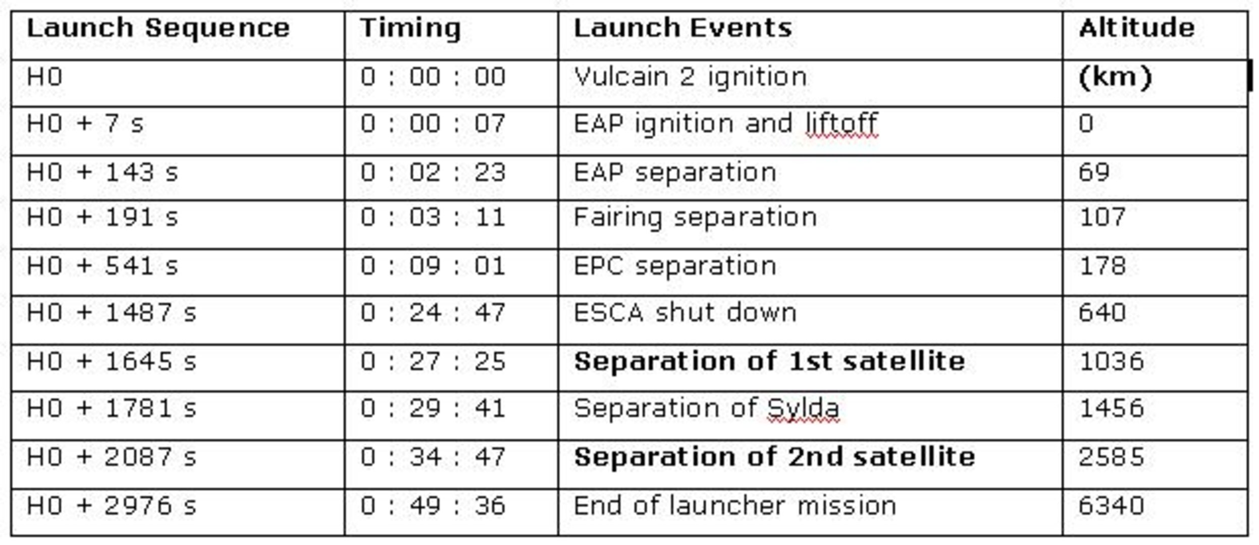 Typical Ariane 5 ECA launch sequence (GTO mission)