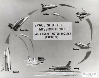 Early Space Shuttle mission profile concept