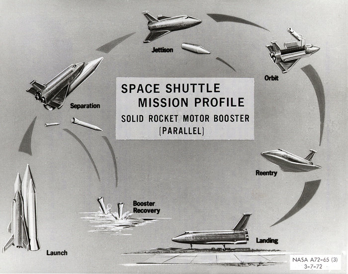 space shuttle mission profile - photo #1