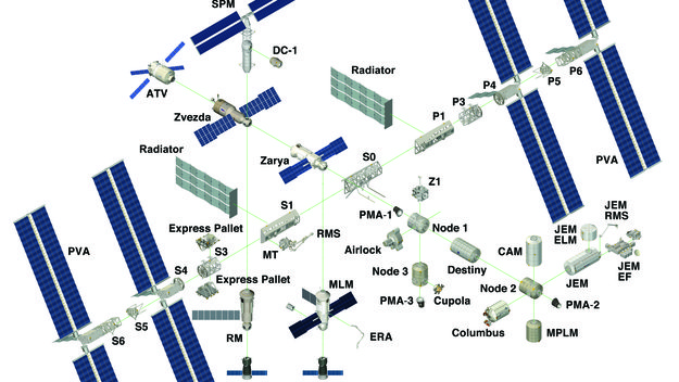 Building The International Space Station    International