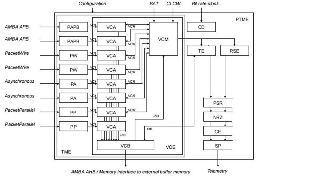 The Packet Telemetry Encoder (PTME) synthesizable VHDL IP