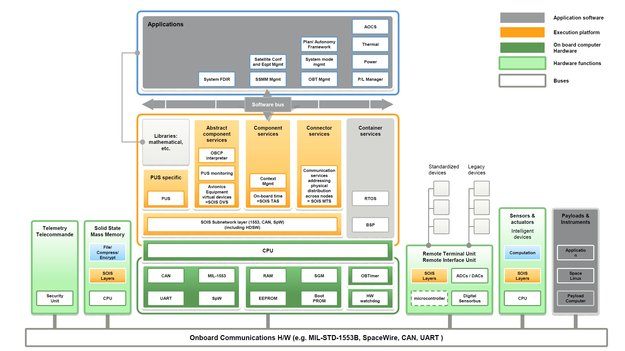 Architectures Of Onboard Data Systems Onboard Computer And Data