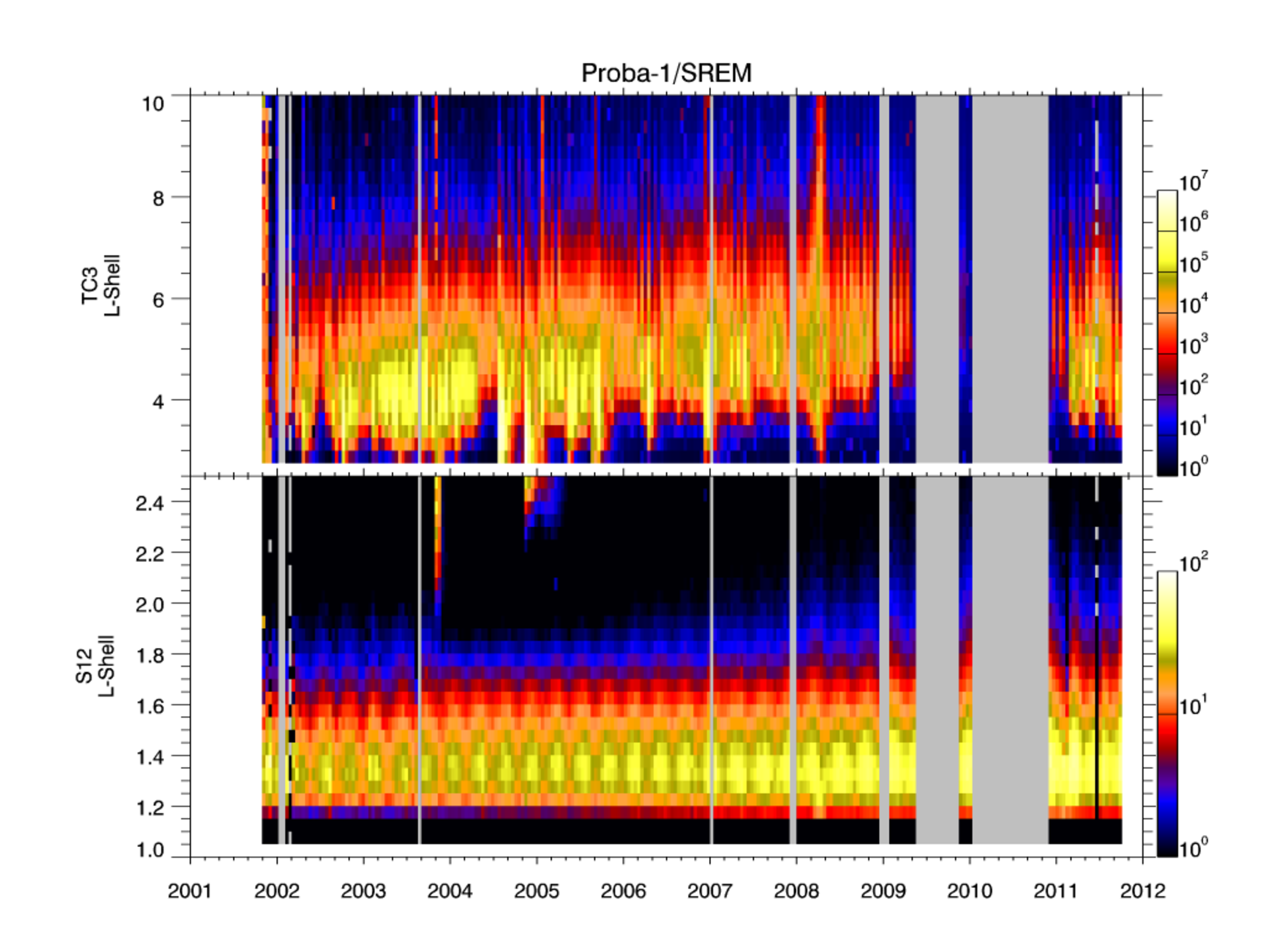 Proba-1's radiation measurements of upper and lower radiation belts