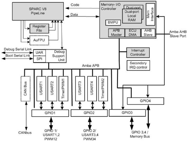 Microcontrollers onboard computer and data handling space block diagram example of microcontroller for space applications ccuart Images