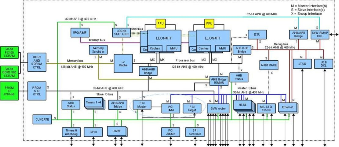 Microprocessors / Onboard Computer and Data Handling / Space
