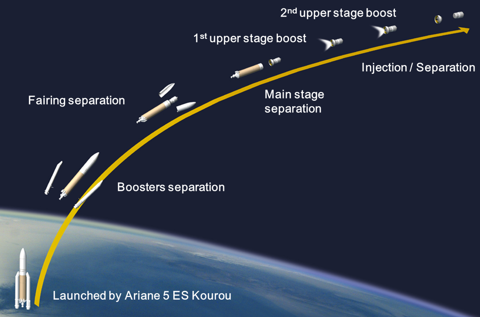ATV-3 launch profile (click for large size)