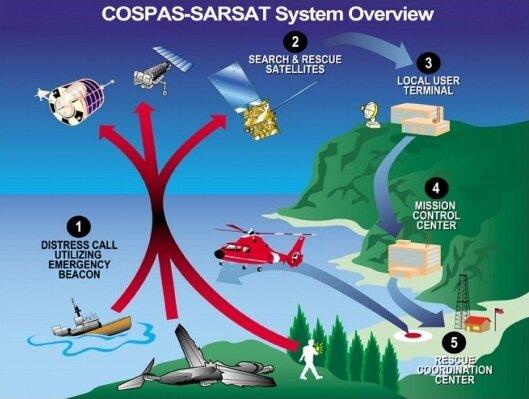 Cospas – Sarsat