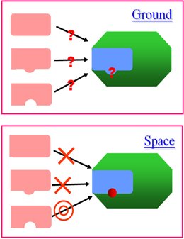 Figure 4.  Advantage of the Space Experiment