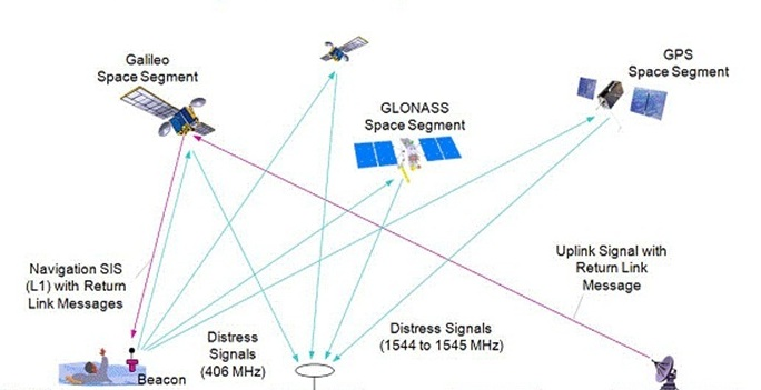 Space In Images 2012 03 Galileo Within New System
