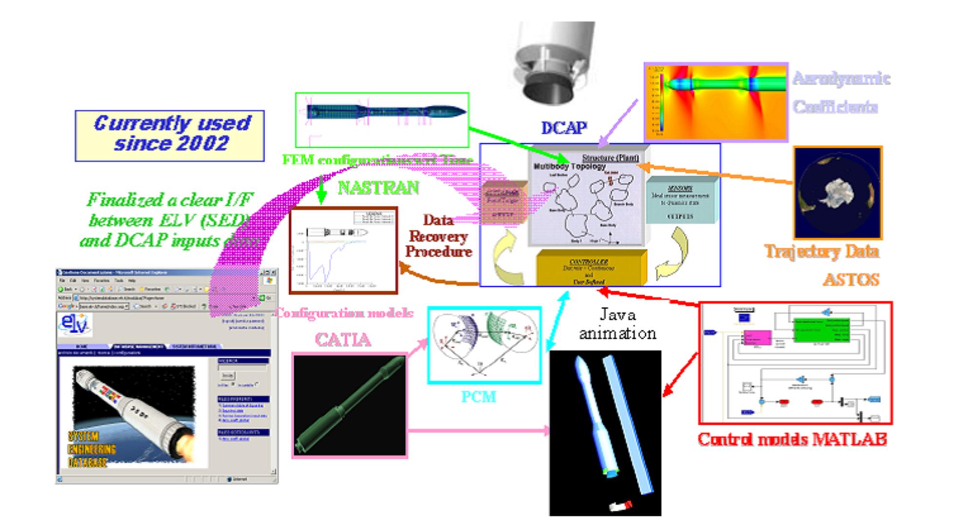 ESA - Vega flight simulator elements