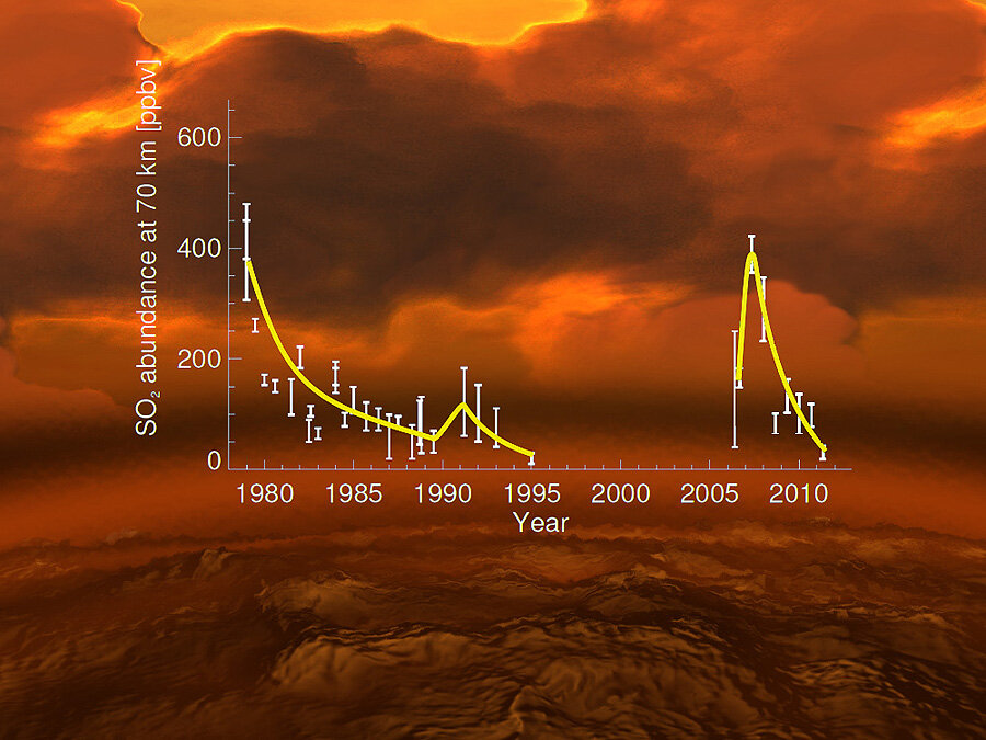 Rise and fall of sulphur dioxide
