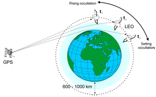 ESA's Navigation Facility at ESOC conducts atmospheric sounding investigations