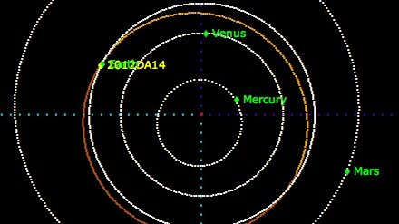 Asteroid 2012 DA14 orbit
