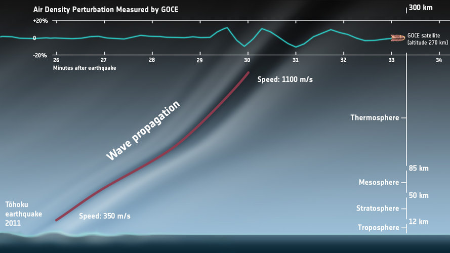 Earthquake felt by GOCE