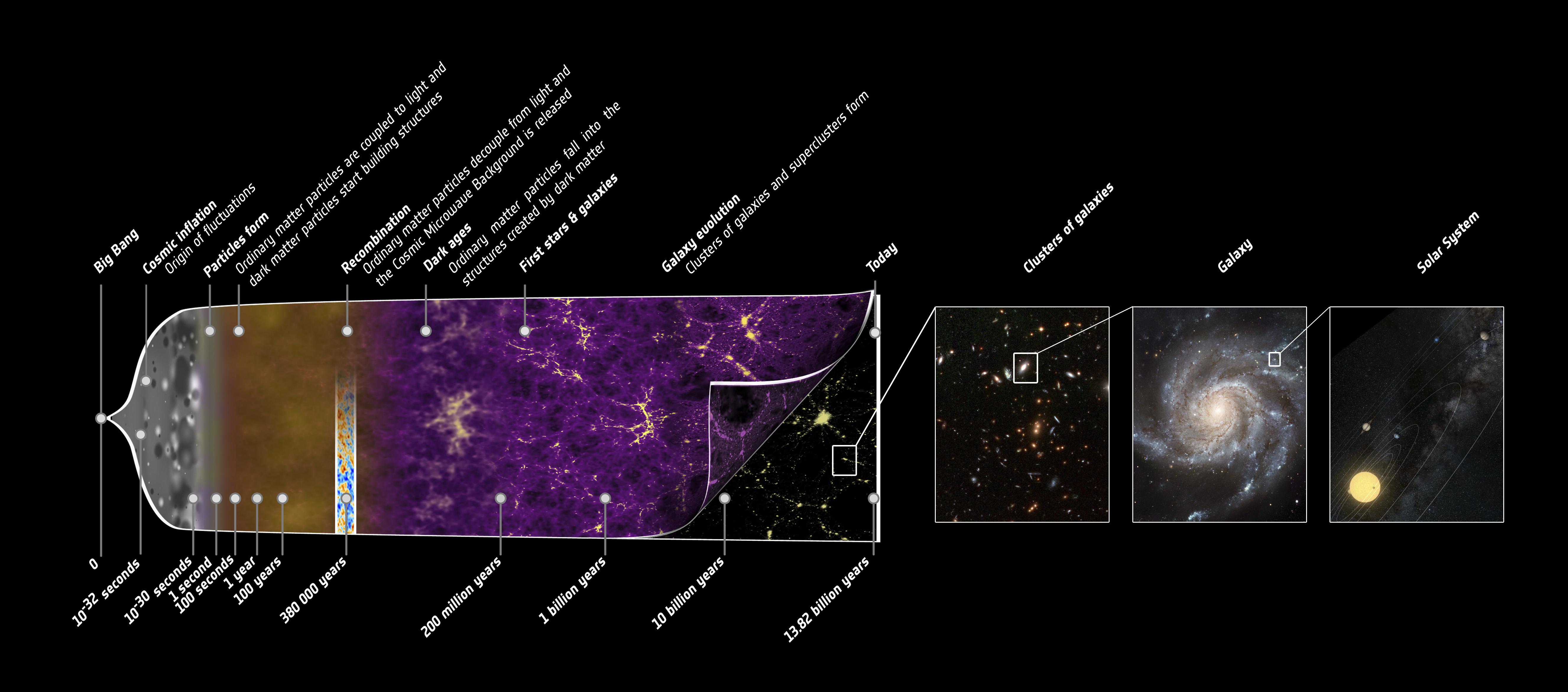 http://www.esa.int/var/esa/storage/images/esa_multimedia/images/2013/03/planck_history_of_universe/12584080-5-eng-GB/Planck_history_of_Universe.jpg