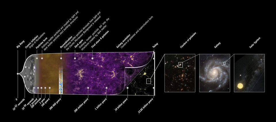 History of structure formation in the Universe