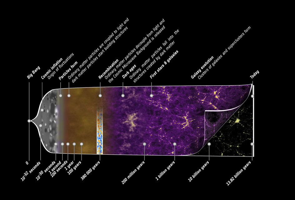 Planck history of Universe zoom