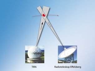 Bi-static radar scanning using TIRA and Effelsberg