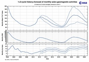 Solar activity for the last and upcoming two solar cycles. For the predicted cycles a high and low activity scenario are given