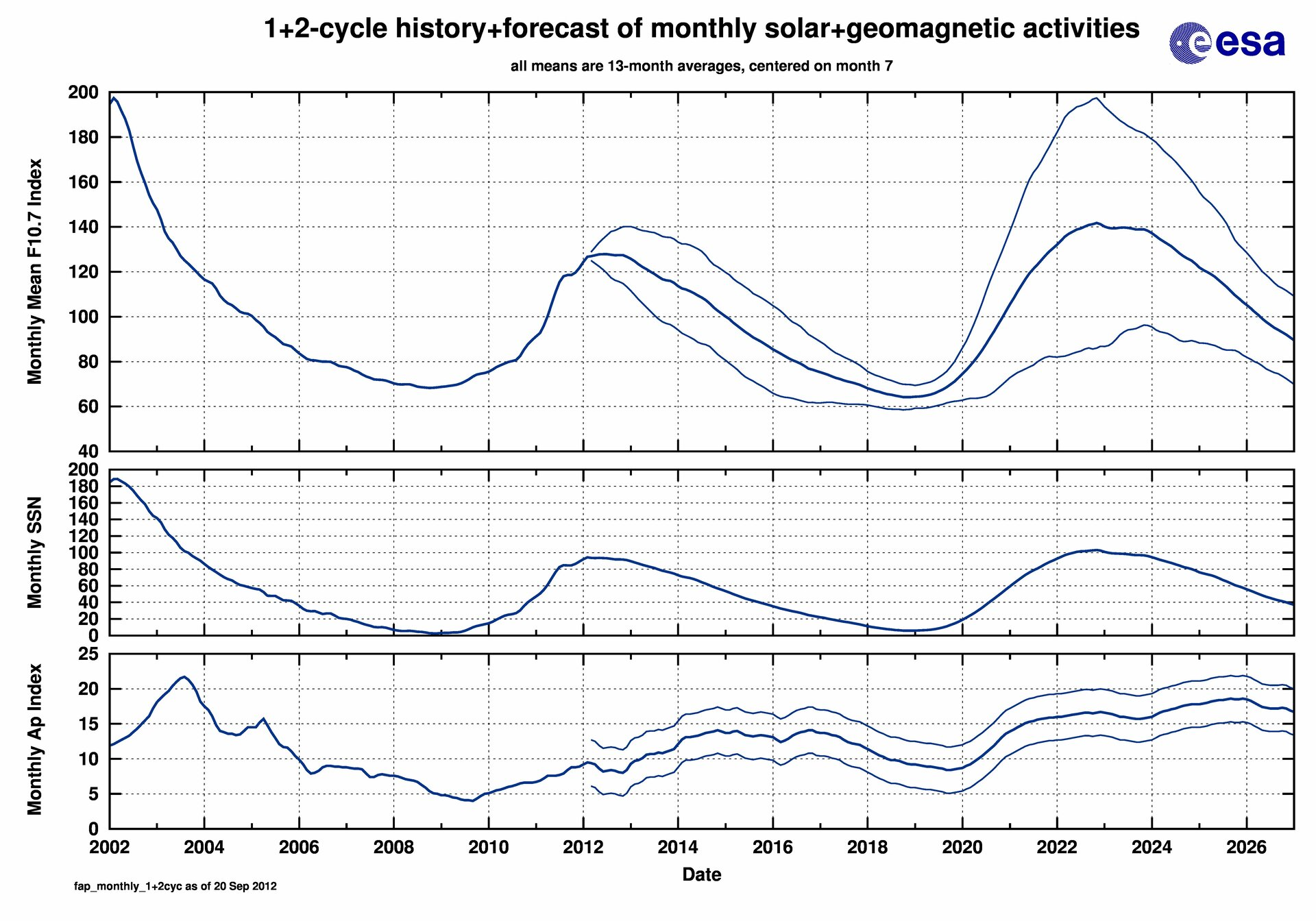 Solar activity for the last and upcoming two solar cycles